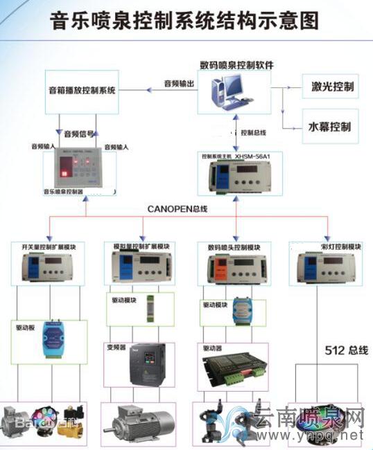 音乐喷泉控制系统结构示意图